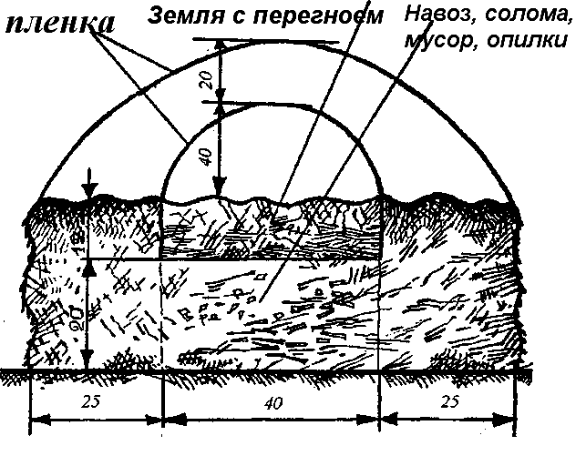 Схема строения компостной грядки