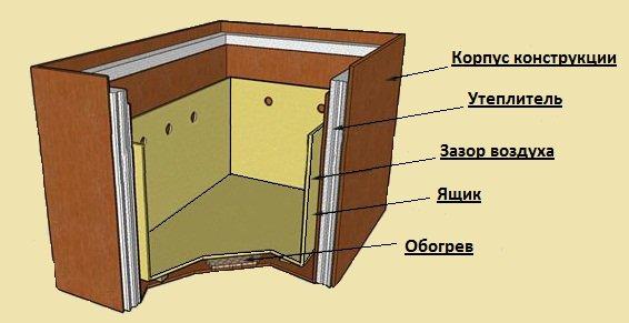 Каким должен быть ящик для закладки
