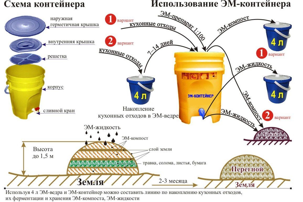 Схема и использование Эм-контейнера