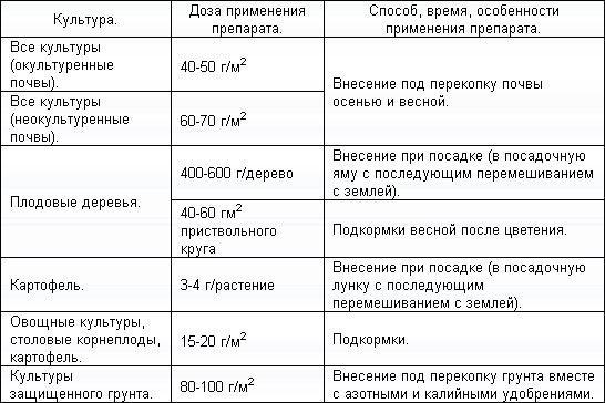 Таблица дозировки для применения подкормки для различных растений