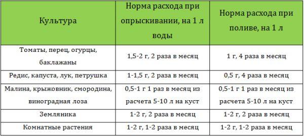 Таблица дозировки применения препарата для различных растений