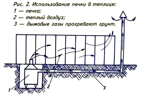 Использование печки для обогрева теплицы
