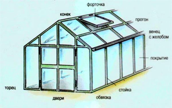 Конструкция стандартной стеклянной теплицы