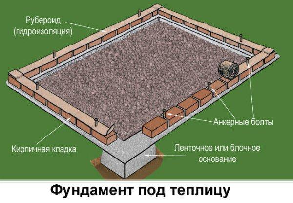 Схема фундамента под теплицу из стекла