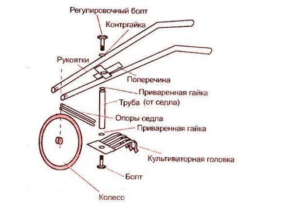 Приспособление можно изготовить из старого велосипеда