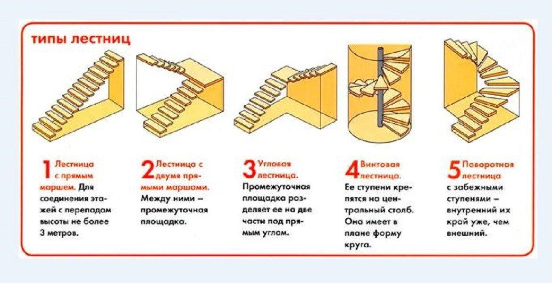 Разновидности лестниц для веранды