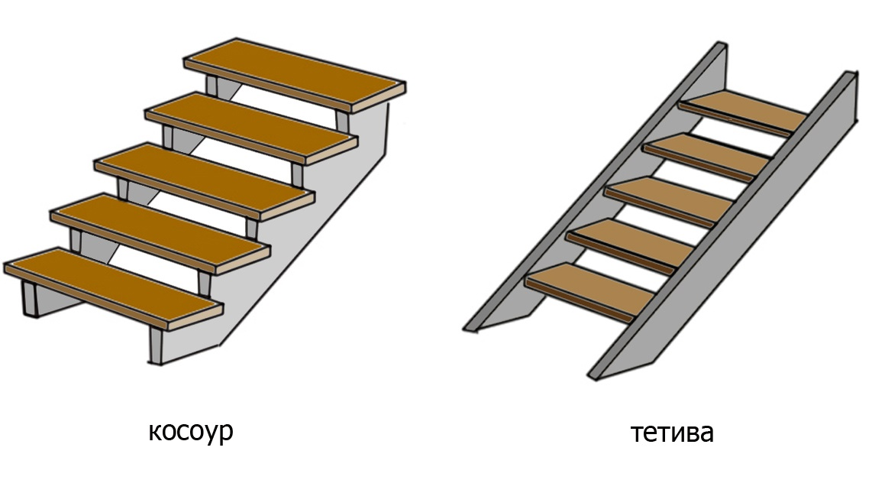 Разновидности вариантов крепления ступеней для лестницы