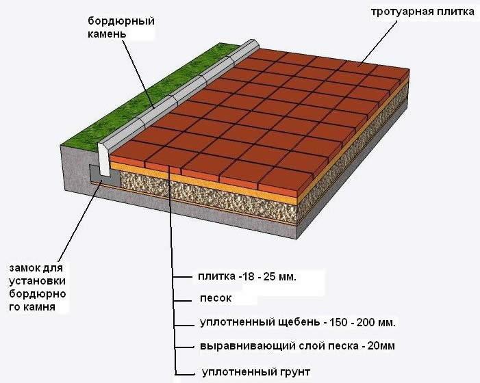 Схема мощения садовой дорожки с бордюром