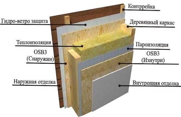 Схема утепления стен веранды