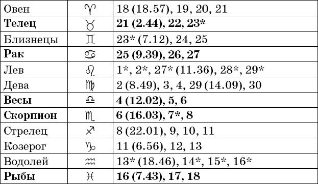 Зодиакальное соответствие датам в ноябре