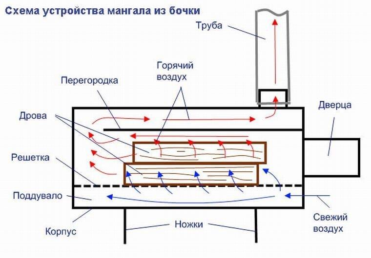 Схема устройства мангала из металлической бочки