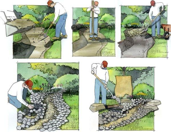 Создание сухого ручья на участке