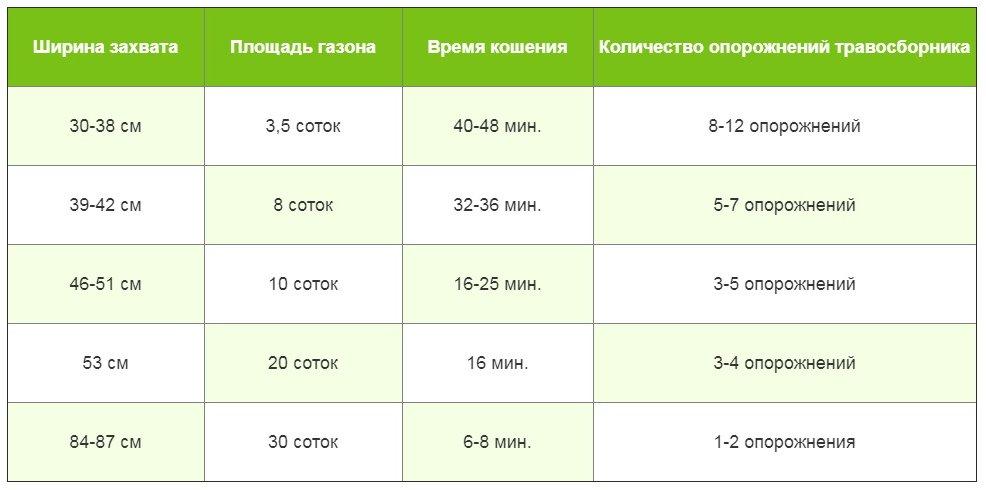 таблица ширины захвата газонокосилки